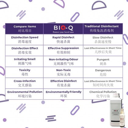 BioQ Disinfectant / Hand Sanitizer 100ml